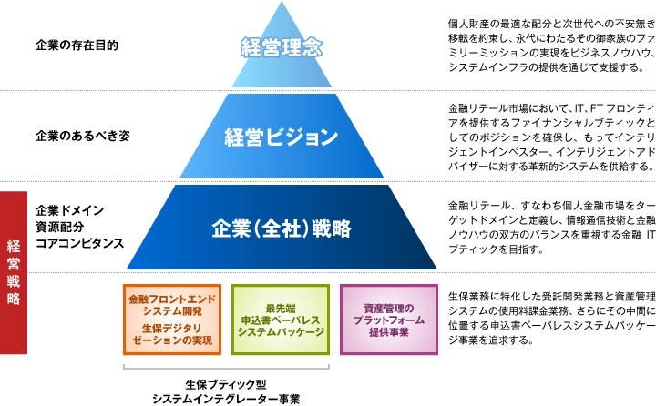 経営理念と経営ビジョン図 社長メッセージ 経営方針 経営理念と経営ビジョン 株式会社キャピタル・